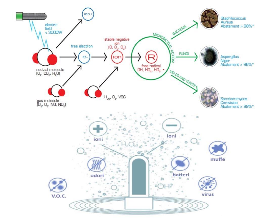 Фанкойлы с холодной плазмой деактивируют бактерии и вирусы